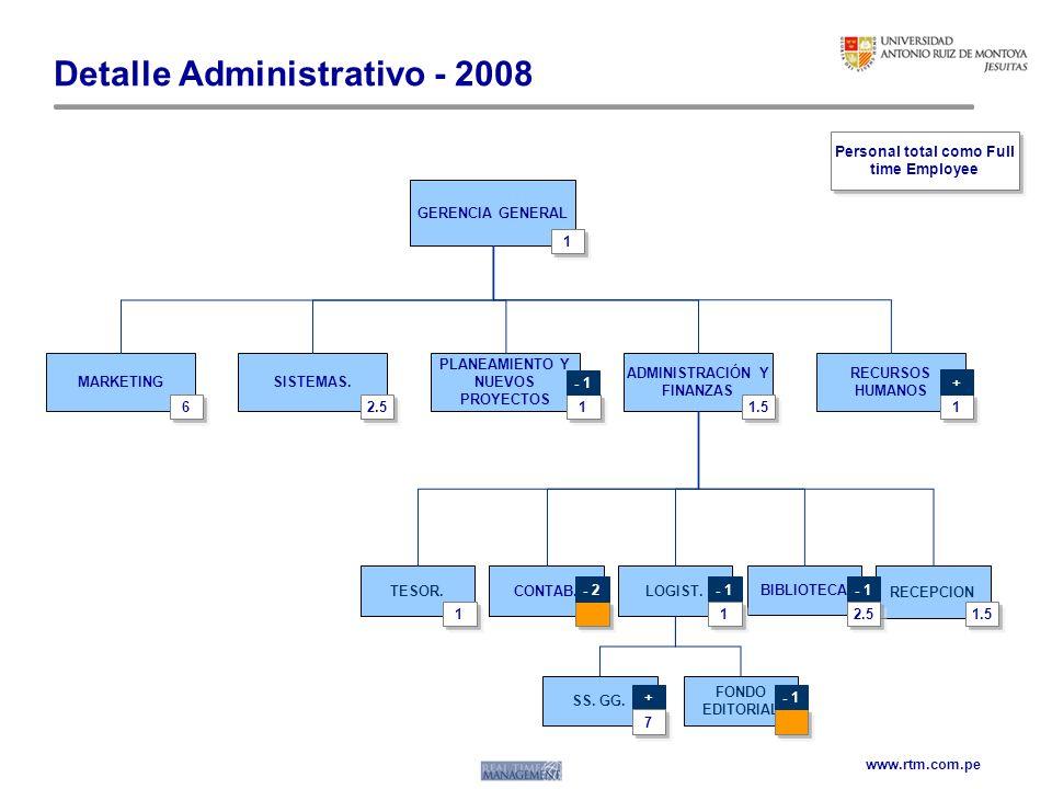 Detalle Administrativo - 2008