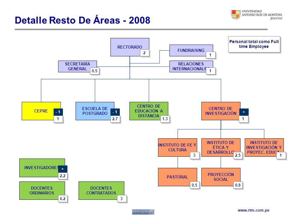 Detalle Resto De Áreas - 2008