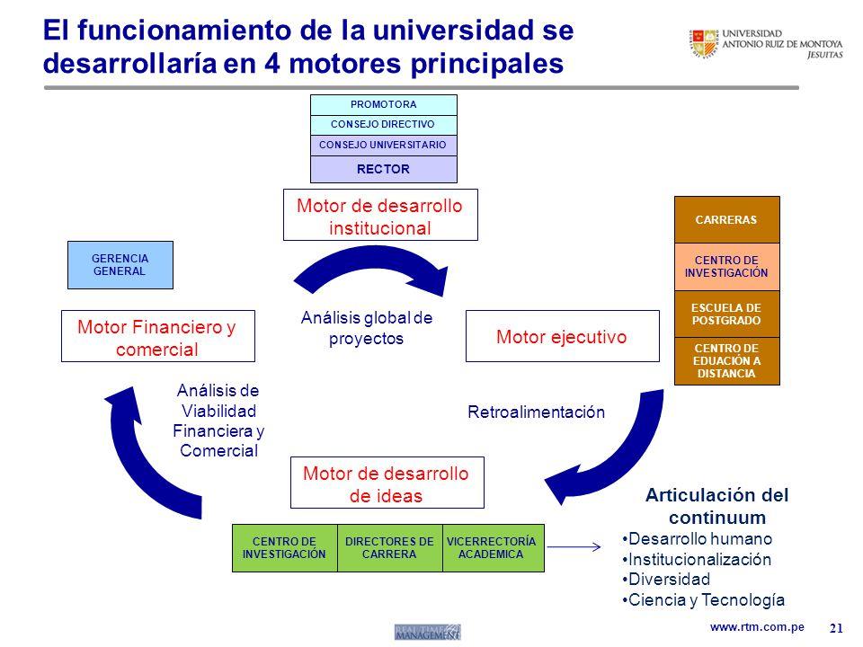 El funcionamiento de la universidad se desarrollaría en 4 motores principales