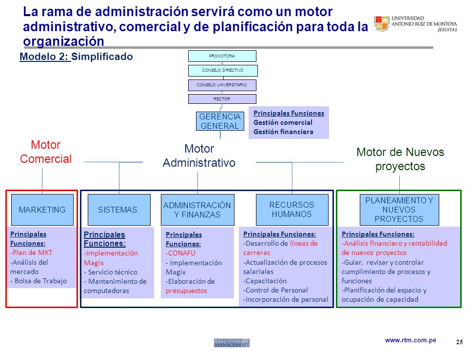 La rama de administración servirá como un motor administrativo, comercial y de planificación para toda la organización