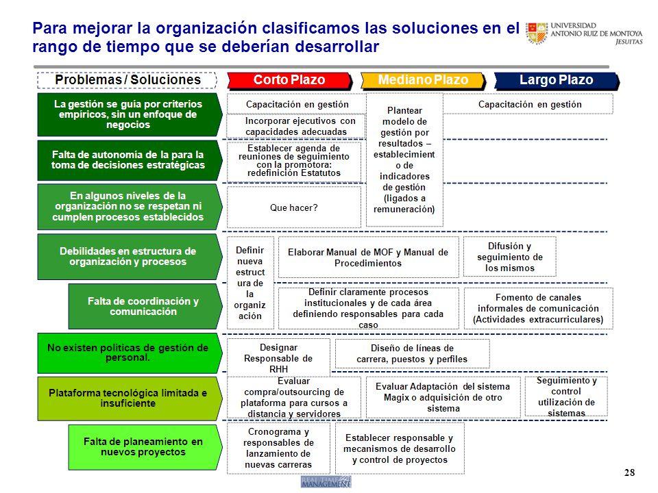 Para mejorar la organización clasificamos las soluciones en el rango de tiempo que se deberían desarrollar