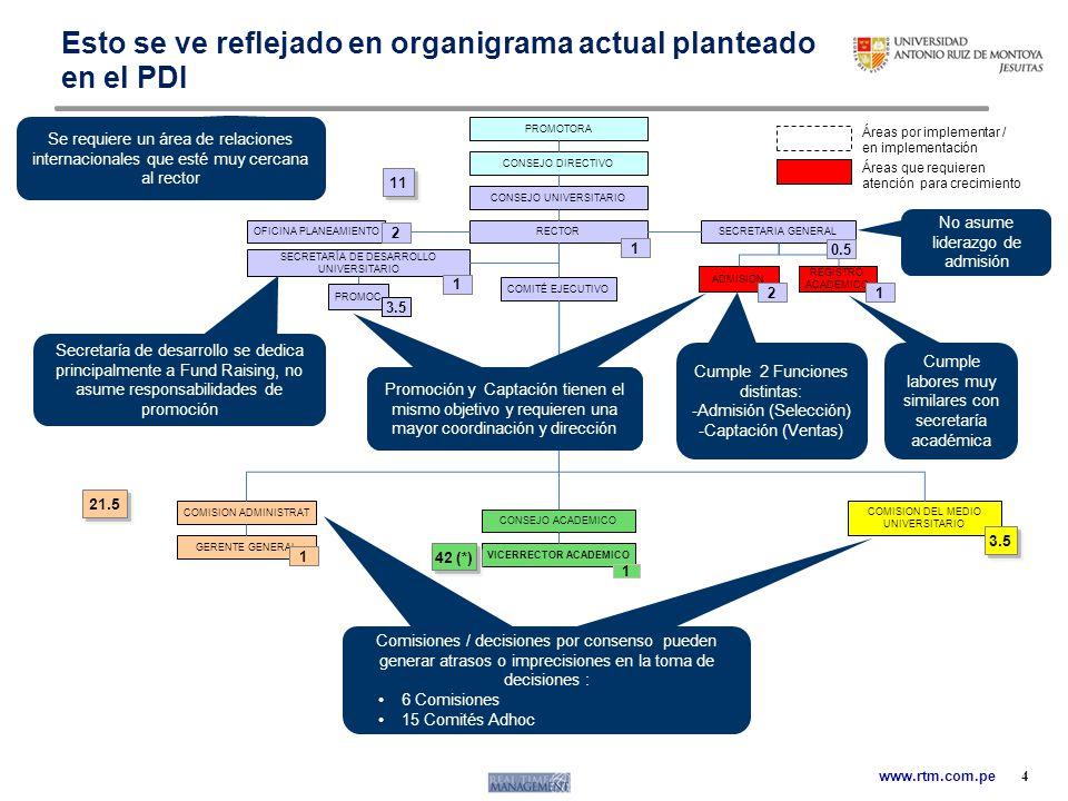 Esto se ve reflejado en organigrama actual planteado en el PDI