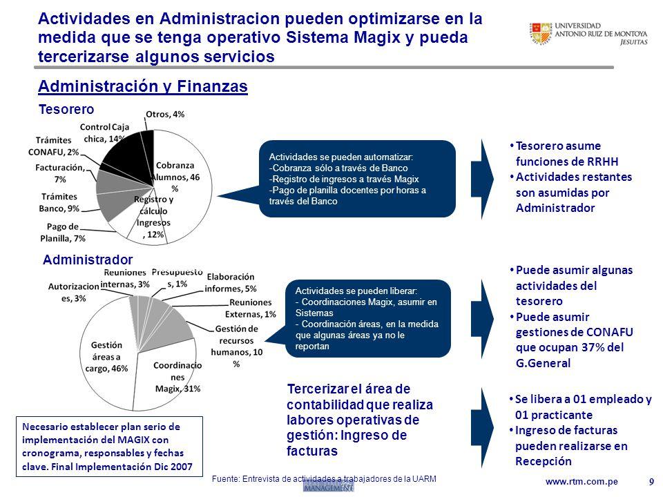 Administración y Finanzas