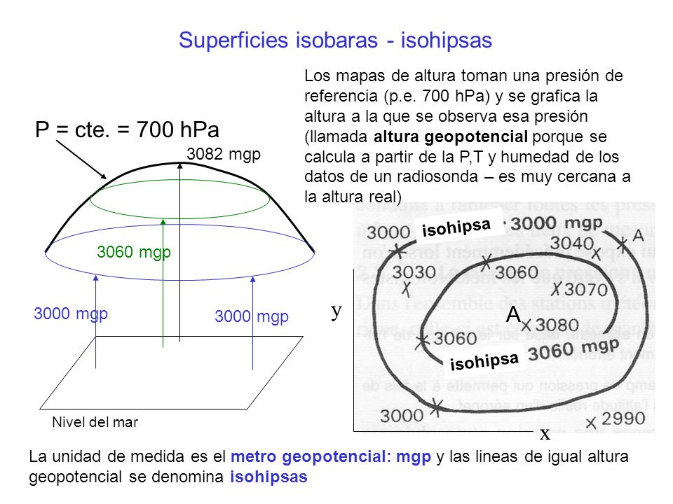 Superficies isobaras - isohipsas