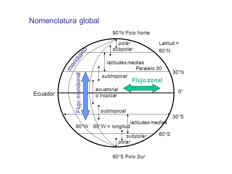 Nomenclatura global meridiano Flujo zonal Flujo meridional Ecuador