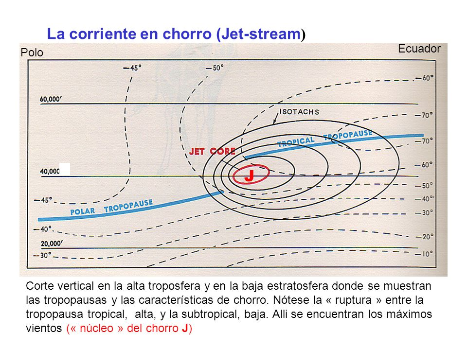 La corriente en chorro (Jet-stream)