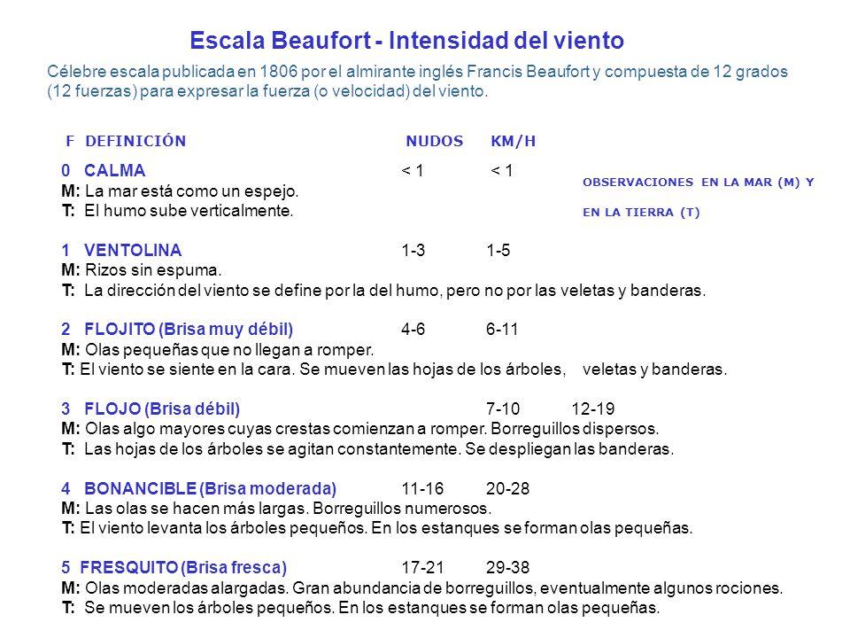 Escala Beaufort - Intensidad del viento
