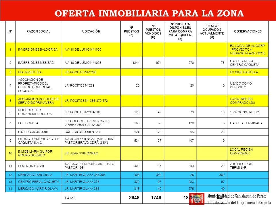 OFERTA INMOBILIARIA PARA LA ZONA