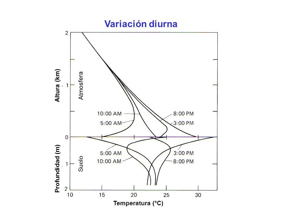 Variación diurna Altura (km) Atmosfera Profundidad (m) Suelo