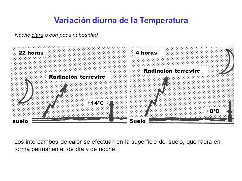 Variación diurna de la Temperatura