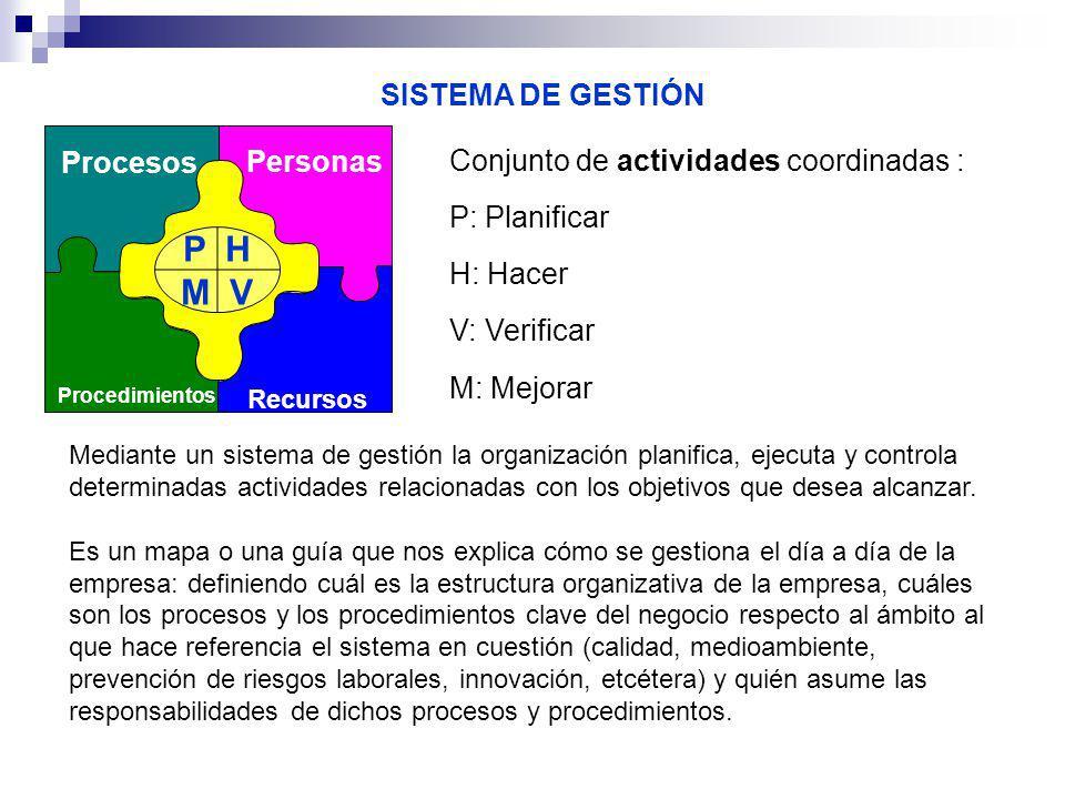 P H M V SISTEMA DE GESTIÓN Procesos Personas