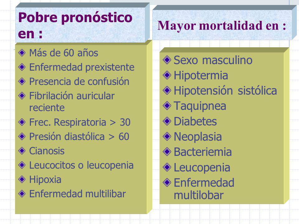 Pobre pronóstico en : Mayor mortalidad en : Sexo masculino Hipotermia