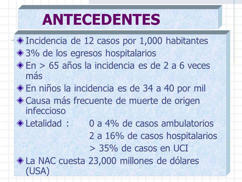 ANTECEDENTES Incidencia de 12 casos por 1,000 habitantes
