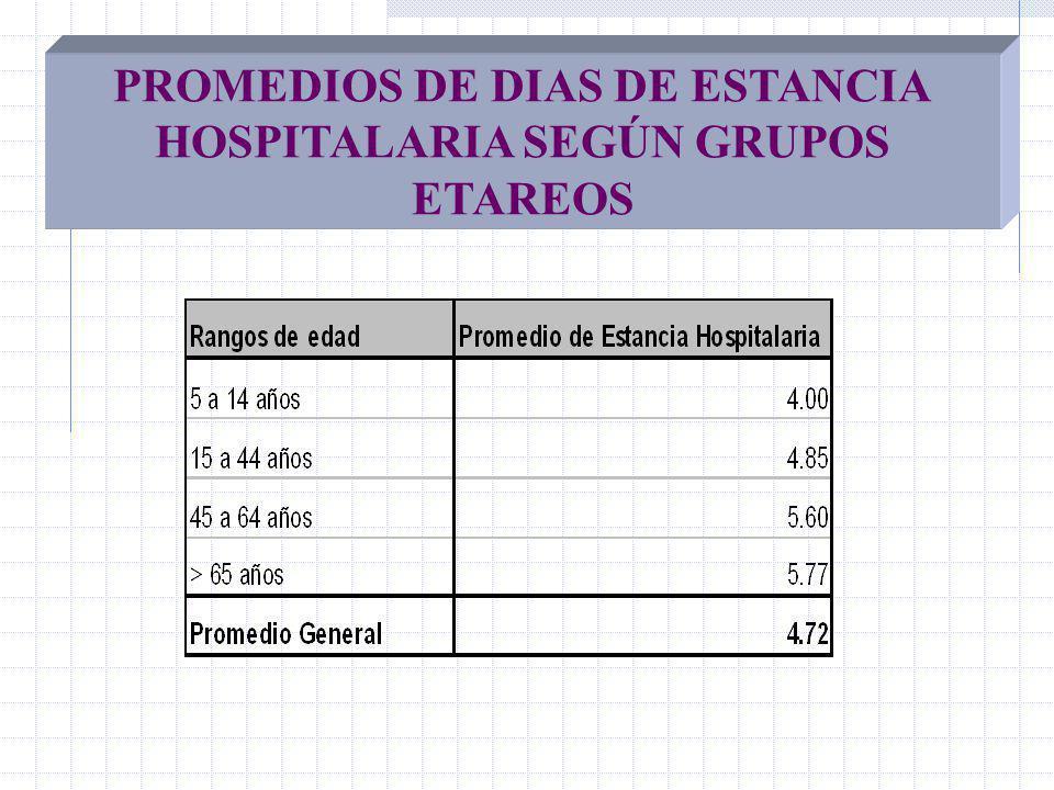 PROMEDIOS DE DIAS DE ESTANCIA HOSPITALARIA SEGÚN GRUPOS ETAREOS