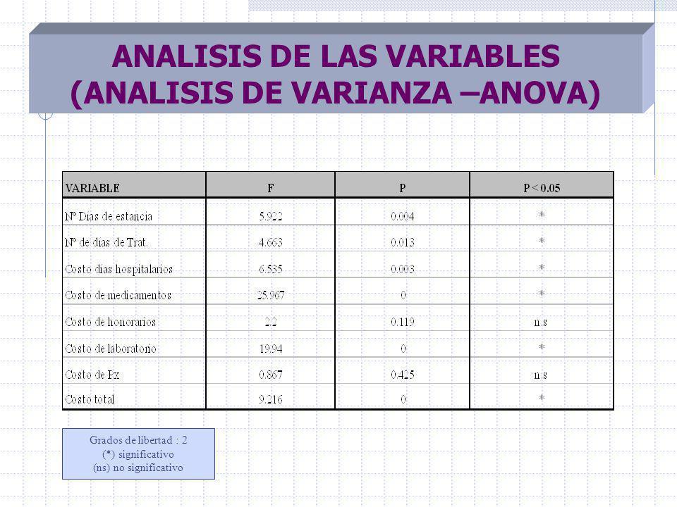 ANALISIS DE LAS VARIABLES (ANALISIS DE VARIANZA –ANOVA)