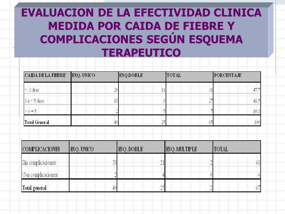EVALUACION DE LA EFECTIVIDAD CLINICA MEDIDA POR CAIDA DE FIEBRE Y COMPLICACIONES SEGÚN ESQUEMA TERAPEUTICO