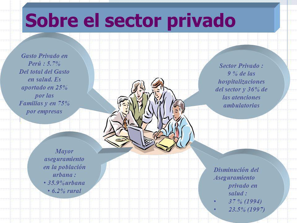 Sobre el sector privado