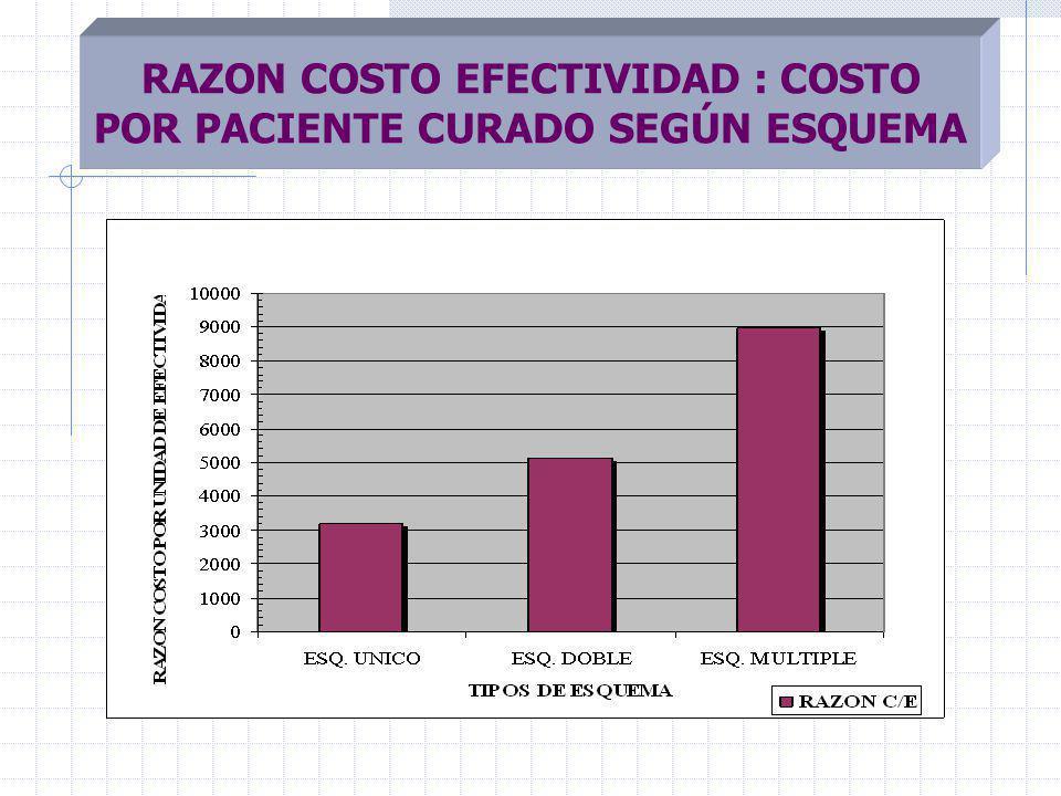 RAZON COSTO EFECTIVIDAD : COSTO POR PACIENTE CURADO SEGÚN ESQUEMA