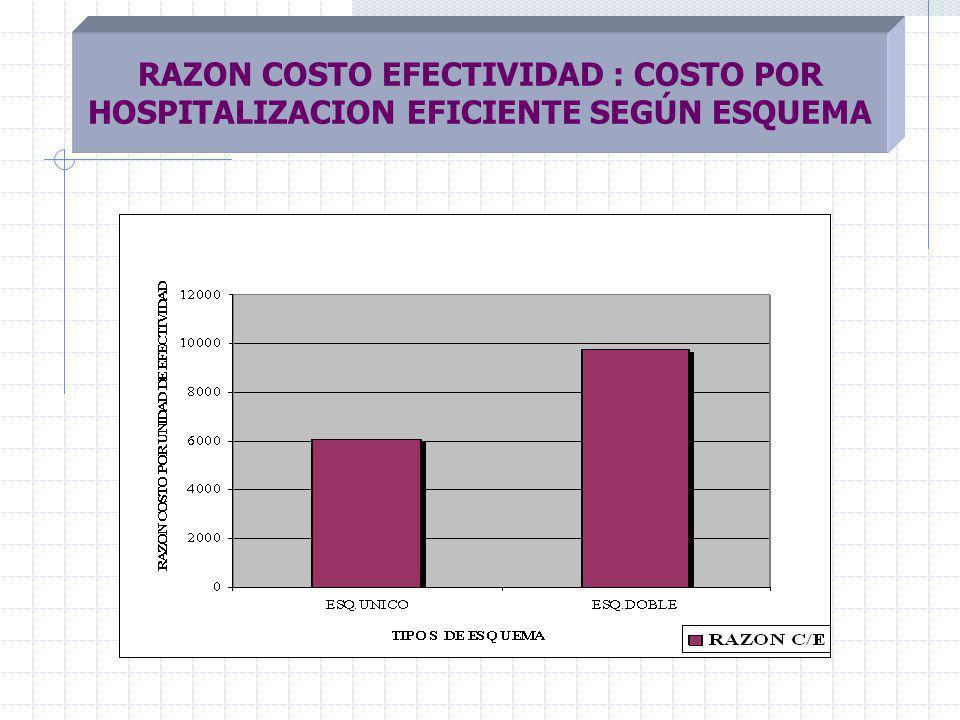 RAZON COSTO EFECTIVIDAD : COSTO POR HOSPITALIZACION EFICIENTE SEGÚN ESQUEMA