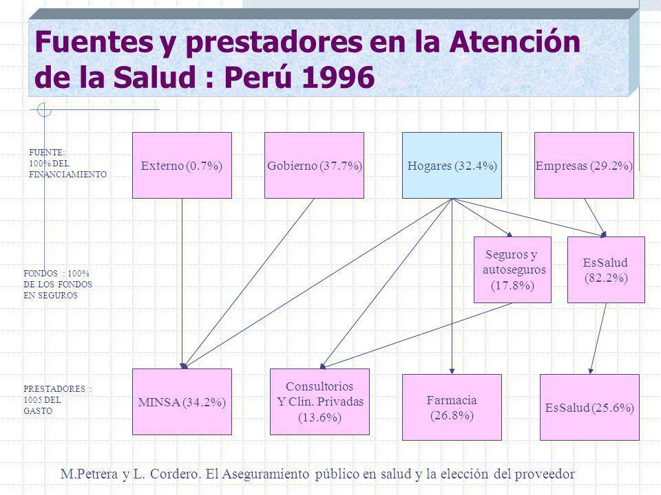 Fuentes y prestadores en la Atención de la Salud : Perú 1996