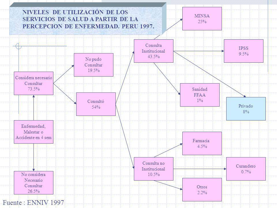 NIVELES DE UTILIZACIÓN DE LOS SERVICIOS DE SALUD A PARTIR DE LA PERCEPCION DE ENFERMEDAD. PERU 1997.