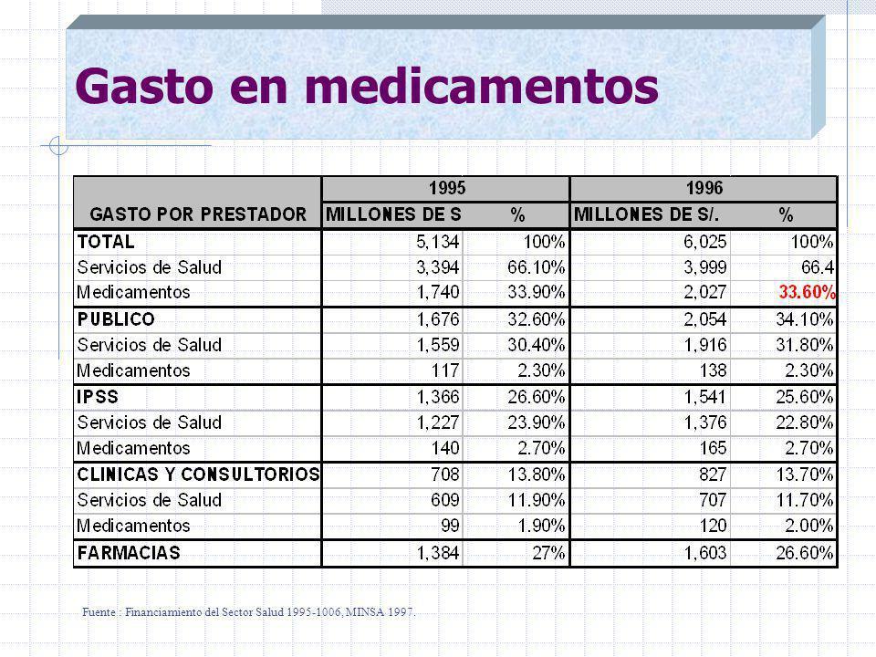 Gasto en medicamentos Fuente : Financiamiento del Sector Salud 1995-1006, MINSA 1997.