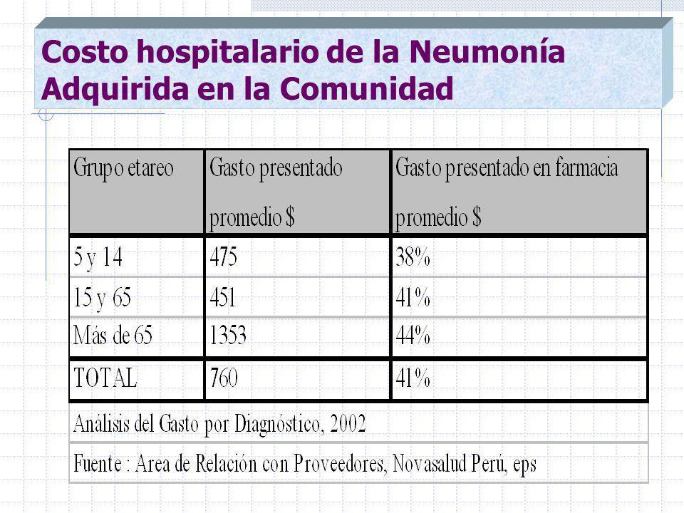 Costo hospitalario de la Neumonía Adquirida en la Comunidad