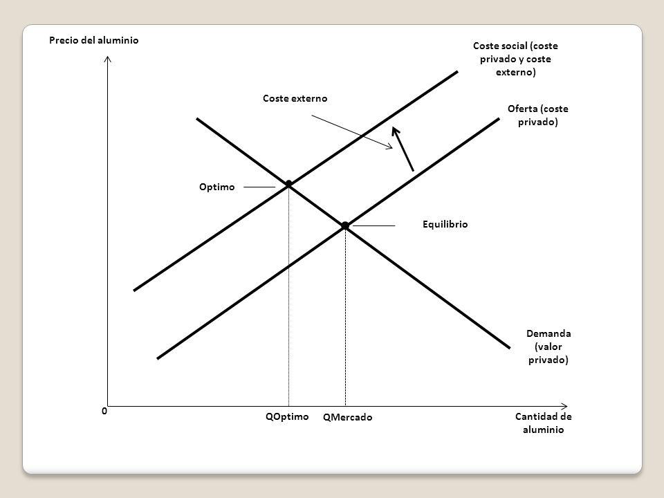 Coste social (coste privado y coste externo)