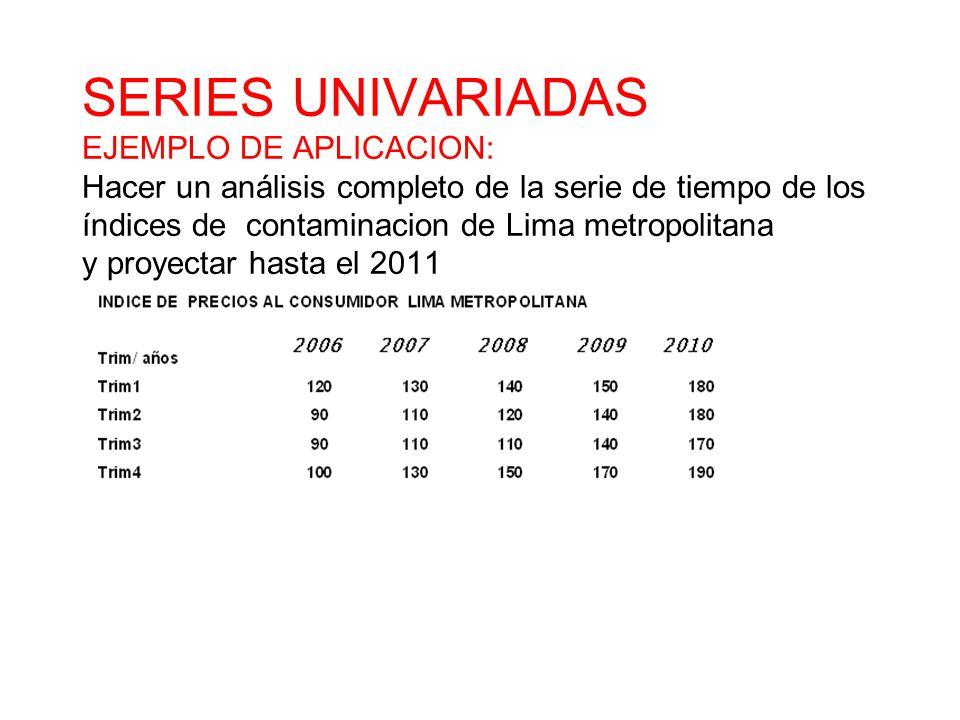 SERIES UNIVARIADAS EJEMPLO DE APLICACION: Hacer un análisis completo de la serie de tiempo de los índices de contaminacion de Lima metropolitana y proyectar hasta el 2011