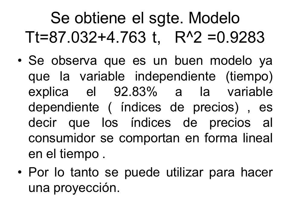 Se obtiene el sgte. Modelo Tt=87.032+4.763 t, R^2 =0.9283
