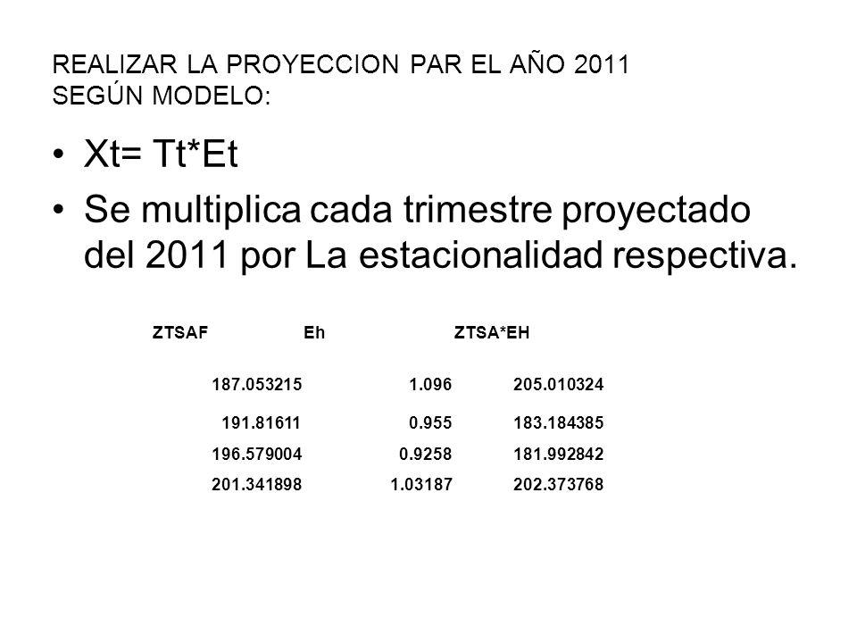 REALIZAR LA PROYECCION PAR EL AÑO 2011 SEGÚN MODELO:
