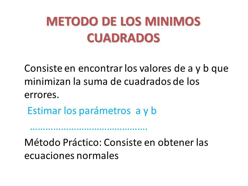 METODO DE LOS MINIMOS CUADRADOS