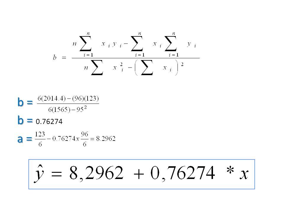 b = b = 0.76274 a =