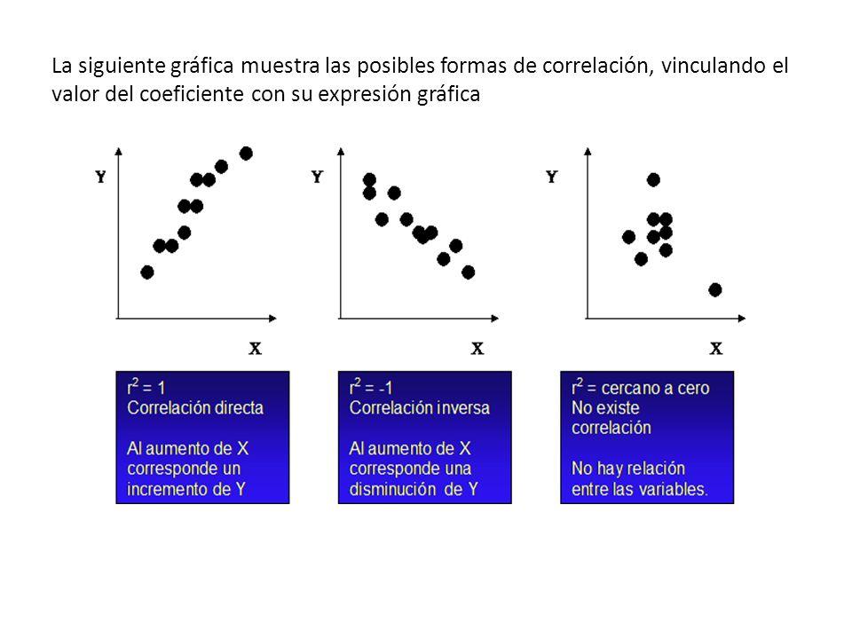 La siguiente gráfica muestra las posibles formas de correlación, vinculando el valor del coeficiente con su expresión gráfica