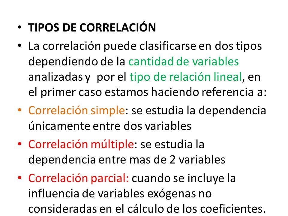 TIPOS DE CORRELACIÓN