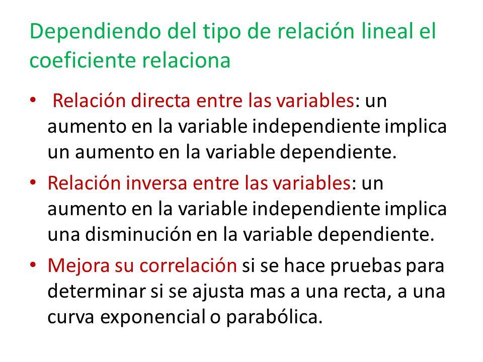 Dependiendo del tipo de relación lineal el coeficiente relaciona