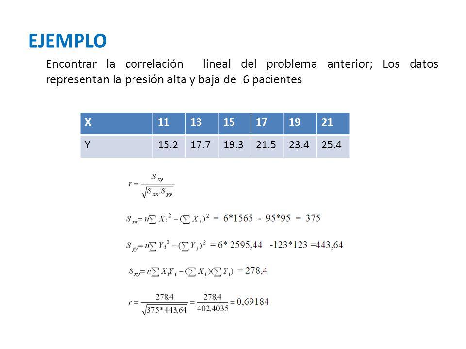 EJEMPLO Encontrar la correlación lineal del problema anterior; Los datos representan la presión alta y baja de 6 pacientes.