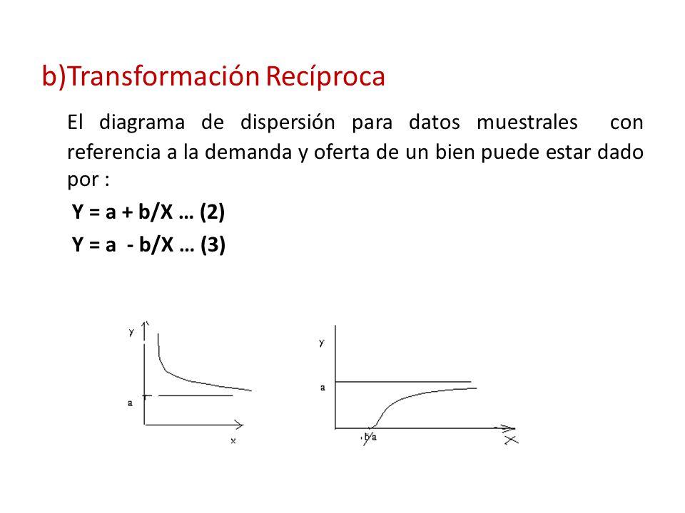 b) Transformación Recíproca