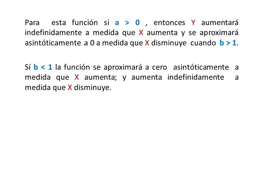 Para esta función si a > 0 , entonces Y aumentará indefinidamente a medida que X aumenta y se aproximará asintóticamente a 0 a medida que X disminuye cuando b > 1.