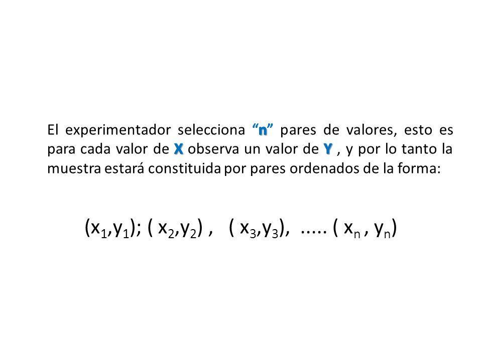 El experimentador selecciona n pares de valores, esto es para cada valor de X observa un valor de Y , y por lo tanto la muestra estará constituida por pares ordenados de la forma: