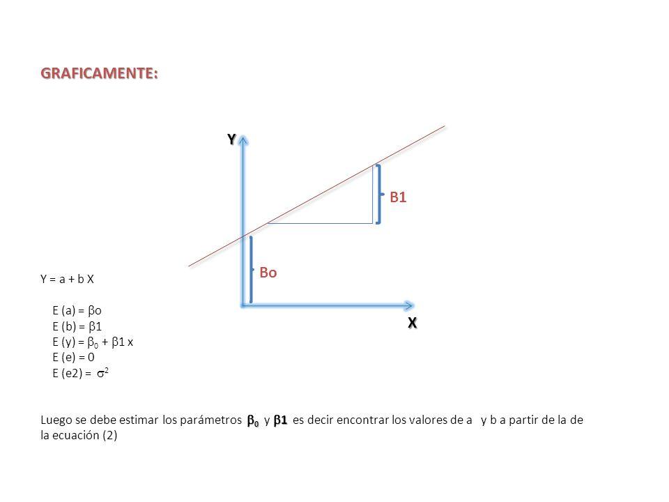 GRAFICAMENTE: Y B1 Bo X Y = a + b X E (a) = o E (b) = 1