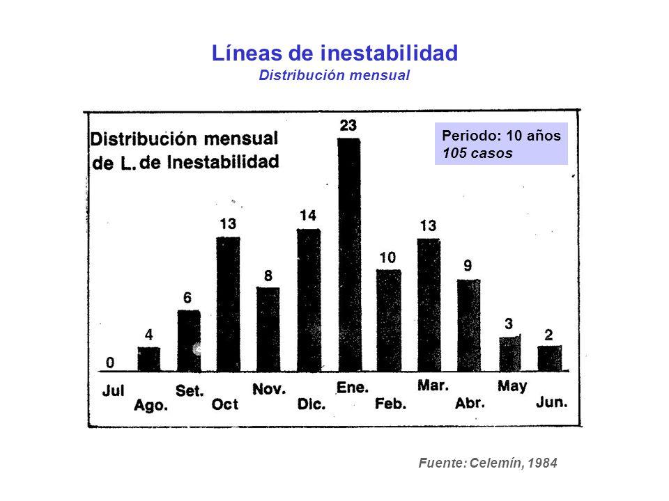 Líneas de inestabilidad