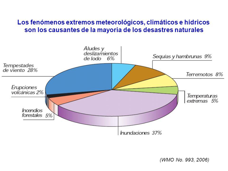 Los fenómenos extremos meteorológicos, climáticos e hídricos