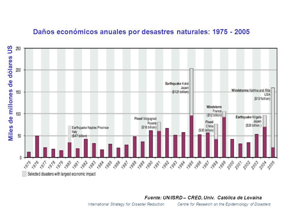 Daños económicos anuales por desastres naturales: 1975 - 2005