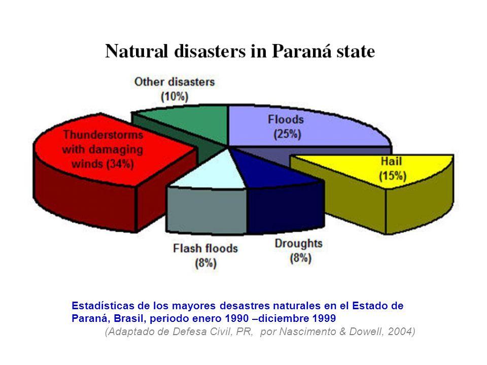 Estadísticas de los mayores desastres naturales en el Estado de Paraná, Brasil, periodo enero 1990 –diciembre 1999
