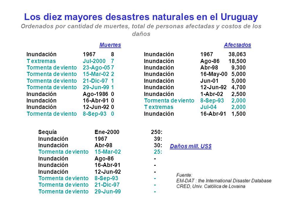 Los diez mayores desastres naturales en el Uruguay