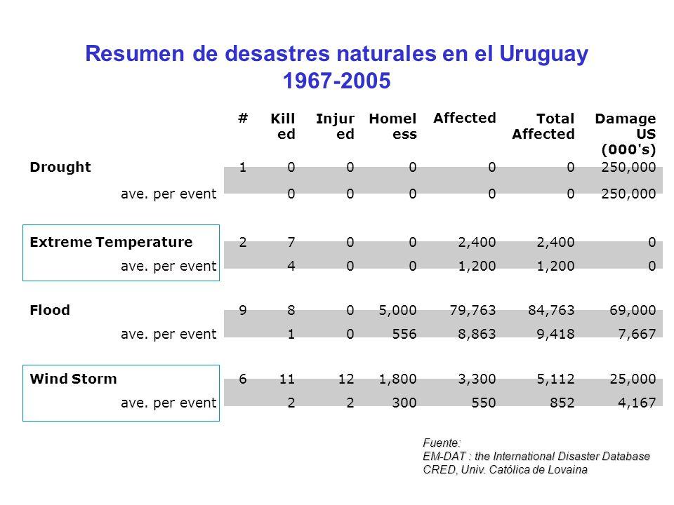 Resumen de desastres naturales en el Uruguay