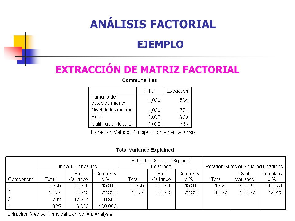 EXTRACCIÓN DE MATRIZ FACTORIAL