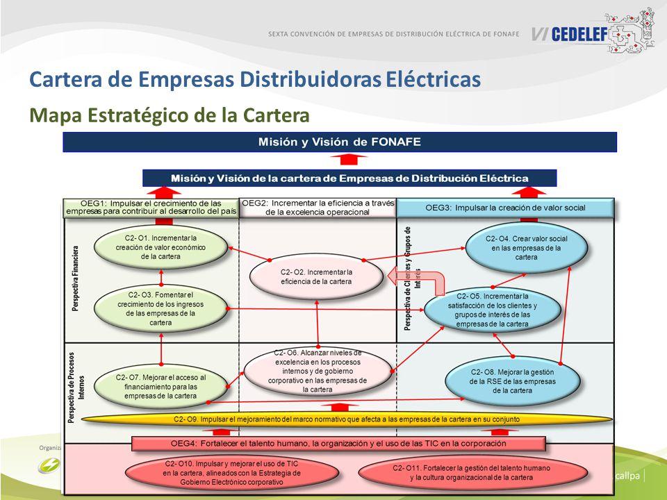 Cartera de Empresas Distribuidoras Eléctricas
