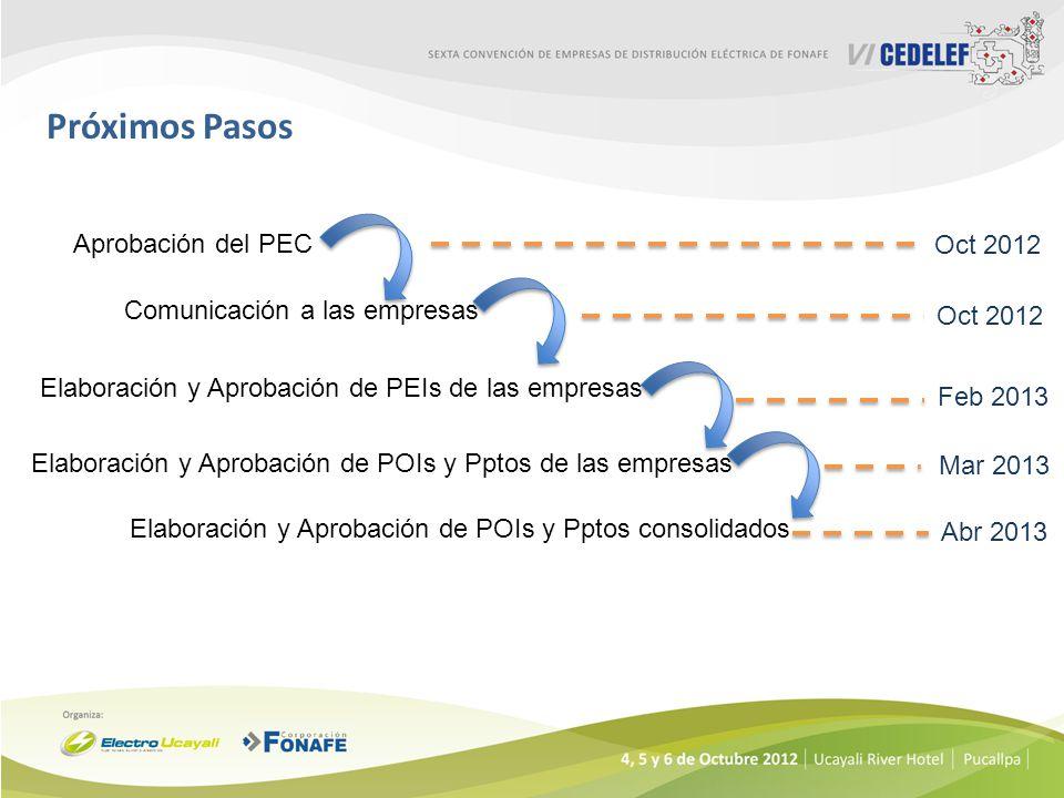 Próximos Pasos Aprobación del PEC Oct 2012 Comunicación a las empresas